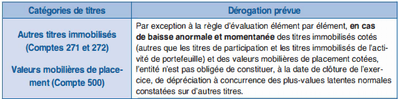compensation entre plus-values et moins-values latentes