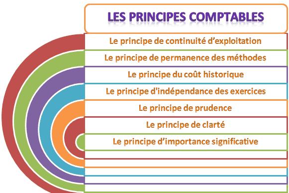 principes comptables