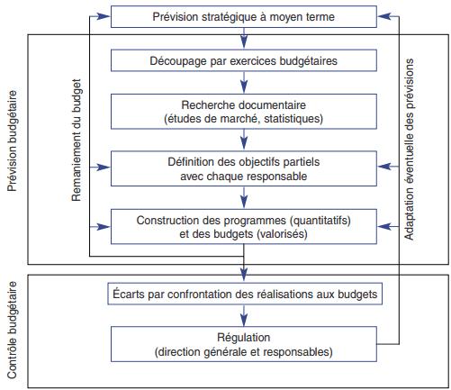 procedure budget