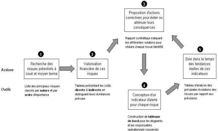 Schéma processus d'analyse des conséquences du risque
