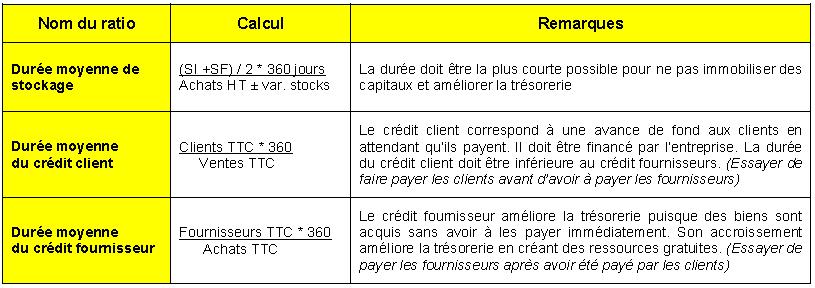ratios-de-rotation1