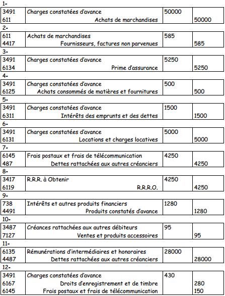 exercices régularisation des charges et produits