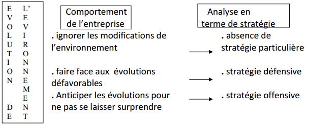 Relations entre l'entreprise et son environnement