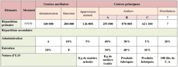 repartition-charges-indirectes