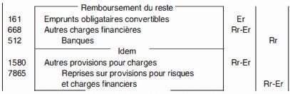 Emprunts obligataires convertibles
