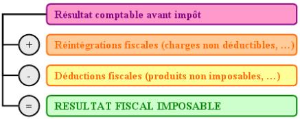Résultat fiscal imposable