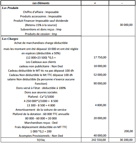 résultat fiscale