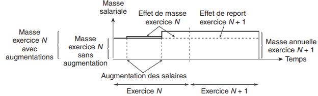 effet de masse et d'effet de report