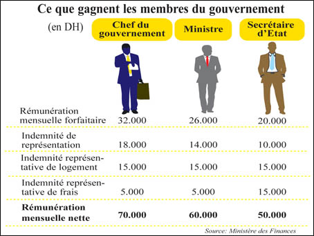 Salaires et indemnités des ministres au Maroc