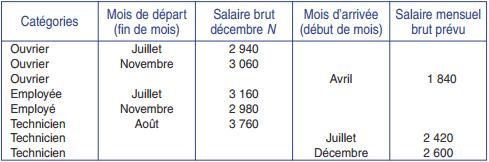 La prévision de la masse salariale