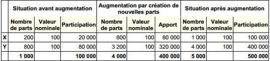 augmentation du capital de la SARL