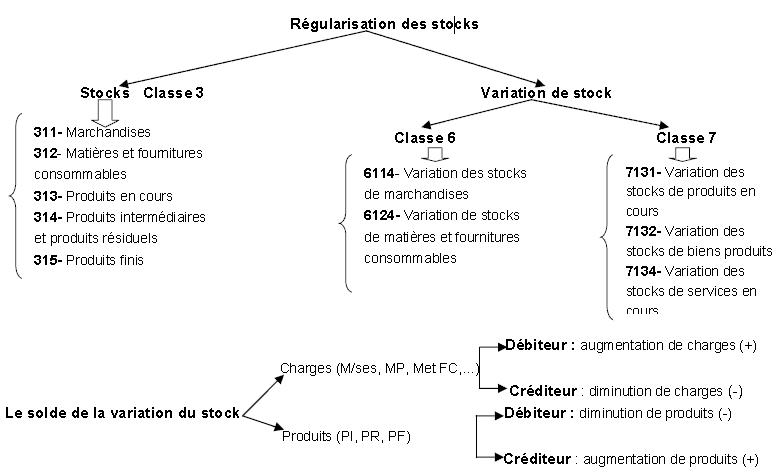 regularisation stock schema