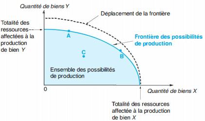 science économique ( frontière des possibilités de production)