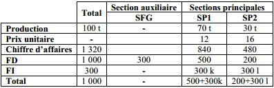 section auxilaire