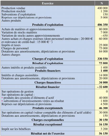 solde intermédiaire de gestion SIG