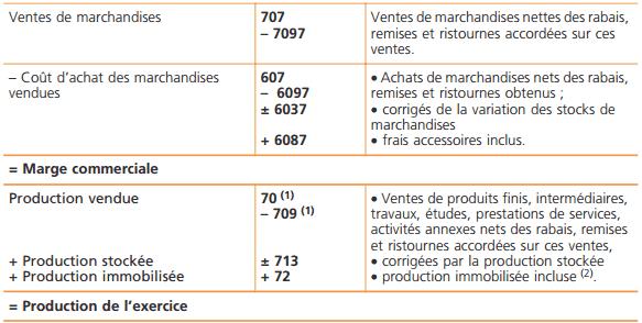 solde-intermediaire-gestion