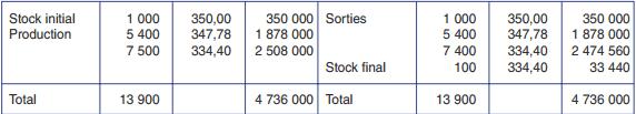 Stock produits finis