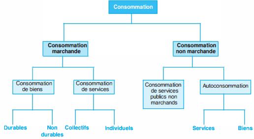 La structure de la consommation