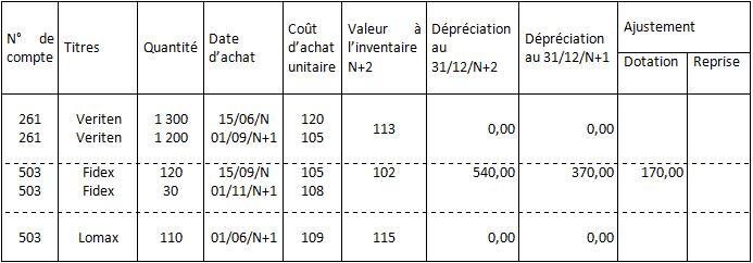 Tableau des dépréciations des titres au 31/12/N+2