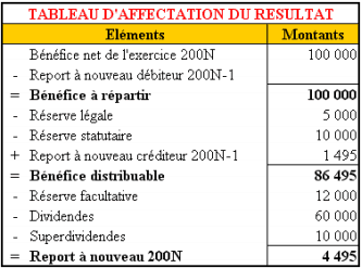 tableau-affectation-result