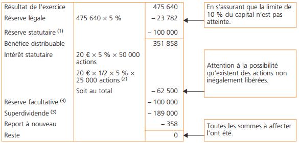 tableau-affectation-resultat
