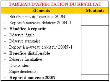 Tableau d'affectation du résultat