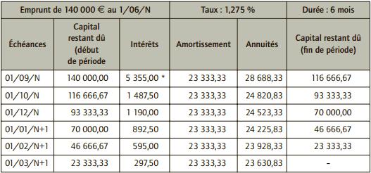 comptabilisation emprunt