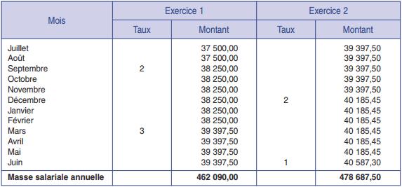 Tableau de calcul des masses salariales annuelles