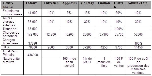 tableau-de-répartition-des-charges-indirectes