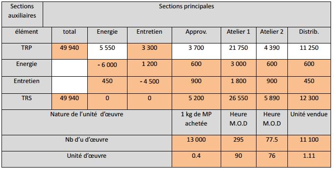 tableau-de-repartition-des-charges