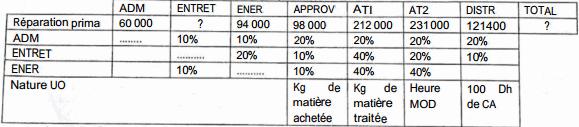 tableau de répartition des charges