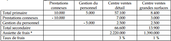 tableau-repartition-charges-indirectes