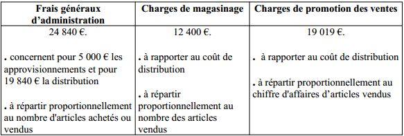 tableau répartition charges