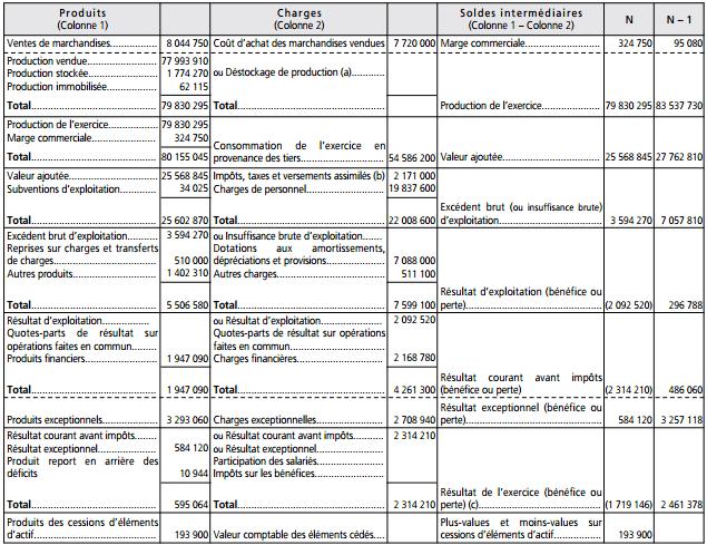 tableau des soldes intermédiaires de gestion