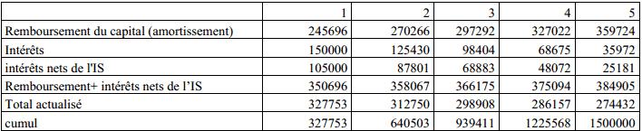 taux actuariel