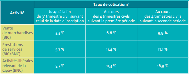 taux de cotisation
