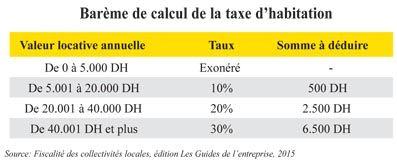 taxe urbaine