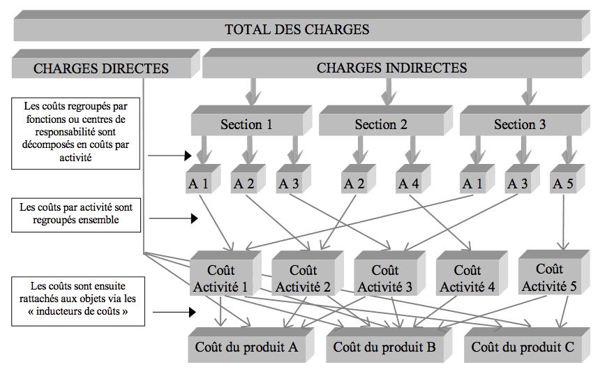 exercices corrigés de comptabilité analytique