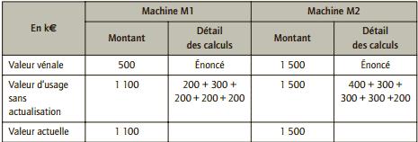 valeur actuelle des machines