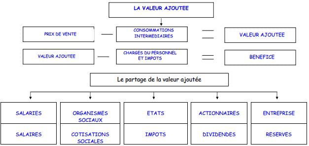 synthèse de cours sur la valeur ajoutée