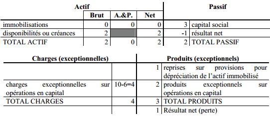 valorisation-stock