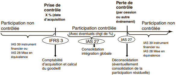 variation-ifrs