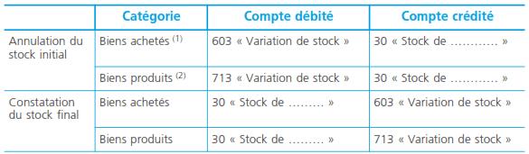variation-stock